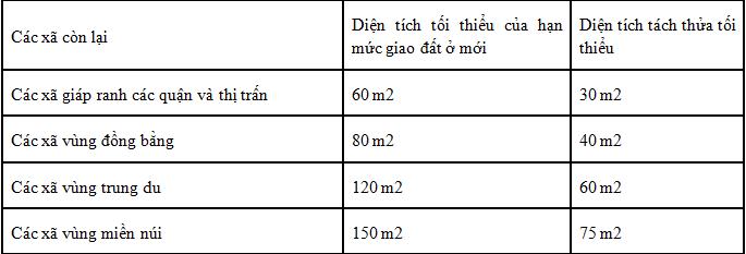 Diện tích tách thửa tối thiểu của Hà Nội
