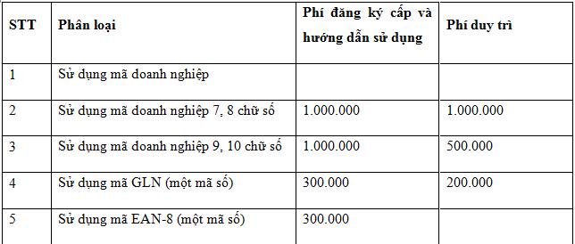 Lệ phí đăng ký mã số mã vạch